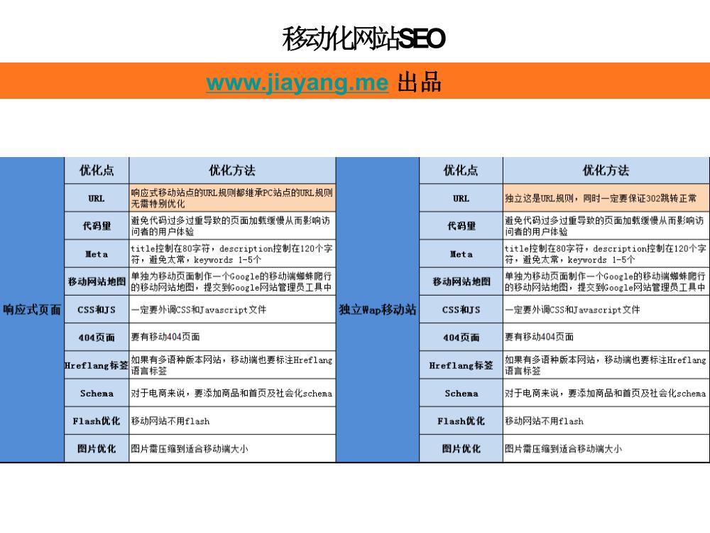 01102214381跨境电商如何靠SEO带来增长.pdf_26_.Png