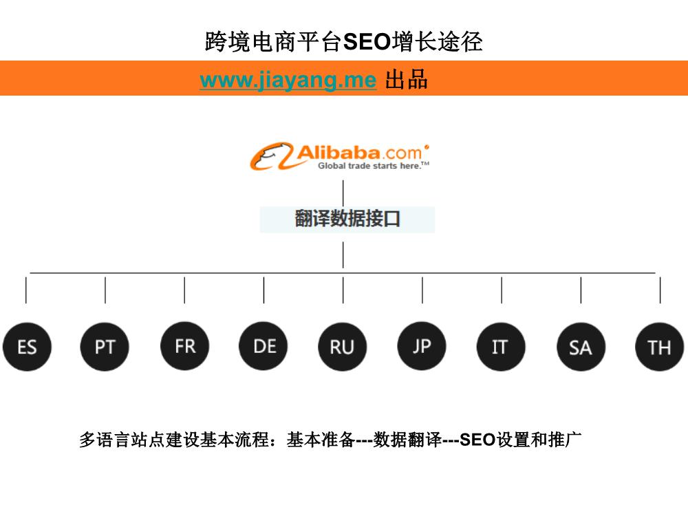 01102214381跨境电商如何靠SEO带来增长.pdf_9_.Png